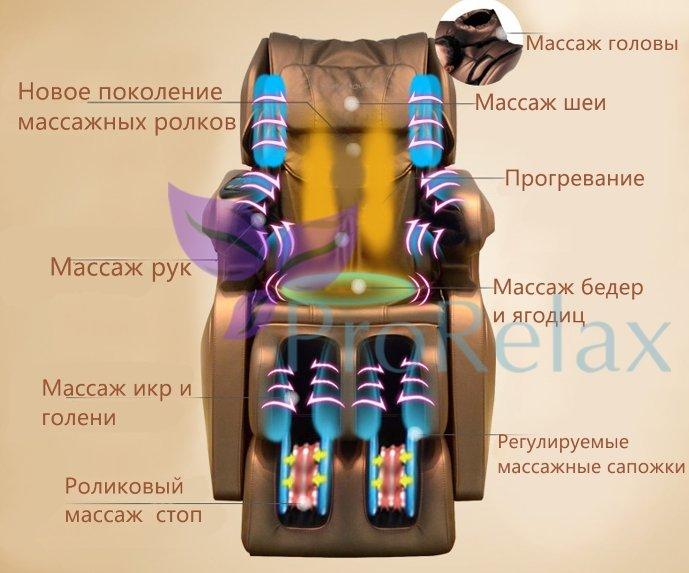 Массажное кресло iRobo 5 характеристики